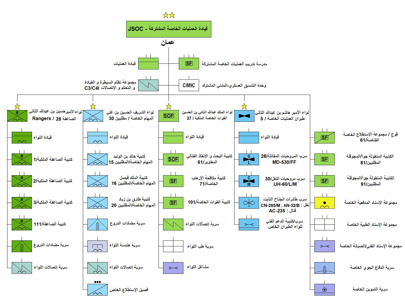 العمليات الخاصة المشتركة.png