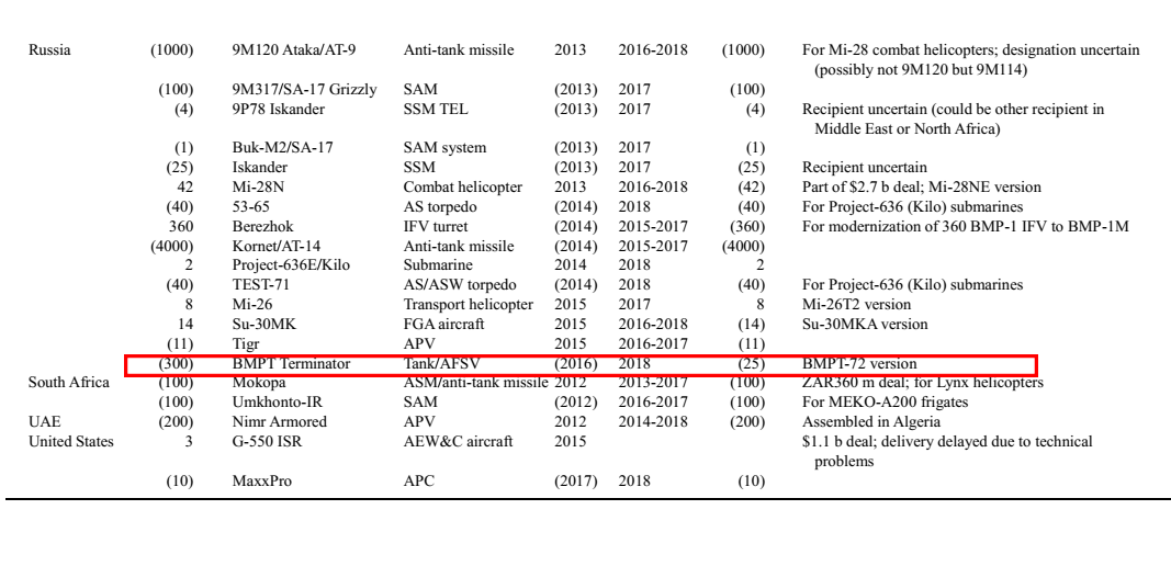الجزائر سوف تتسلم BMPT Terminator 2 بداية من 2018  - صفحة 3 1552406823926-png