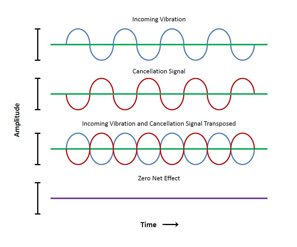 Graphical Representation of Active Vibration Cancellation 3.JPG