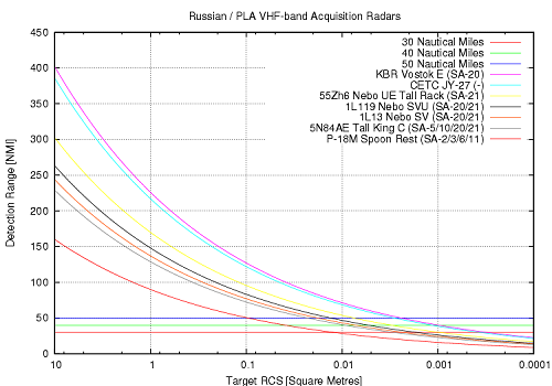 Rus-VHF-band-Radar-Params-2008.png